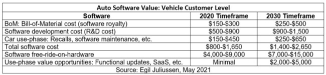 Projections for Rising Auto Software Cost for Carmakers