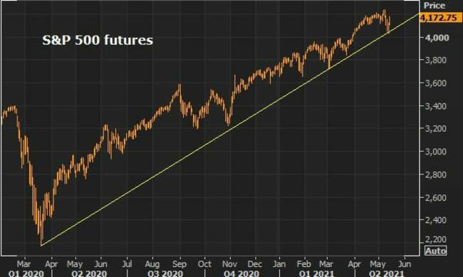 Three Charts You Should See To Start The Week