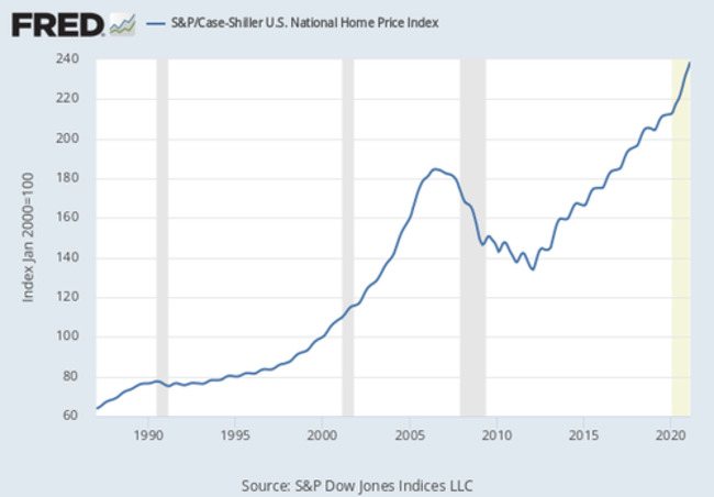 America's Housing Future Remains Murky At Best - Part 1