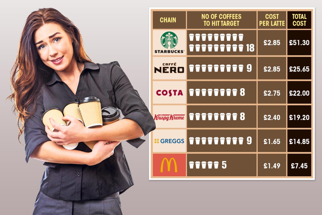 Best and worst coffee shop reward schemes and how much a freebie really costs