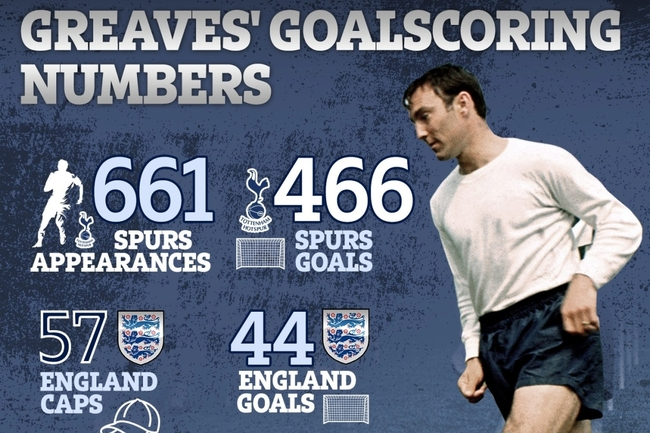 Jimmy Greaves incredible stats revealed as Tottenham's all-time goal-scorer and astonishing England record