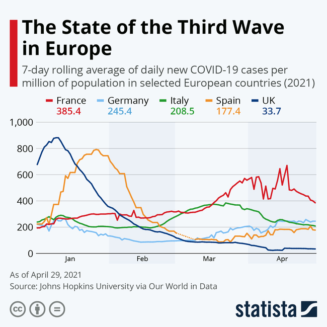 The State Of The Third COVID Wave In Europe