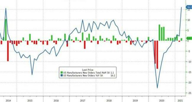 US Factory Orders Disappoint In March