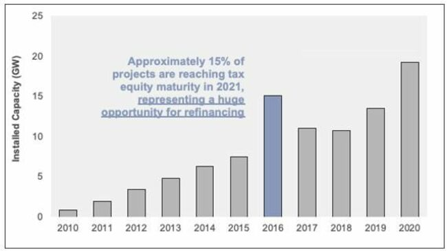 The Solar Industry Is Ripe For A Refinancing Boom In 2021