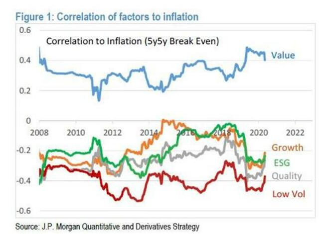 Kolanovic: Most Are Unprepared For The Coming Persistent Inflation Shock